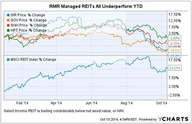Related Link: Morgan Stanley 5 REIT Stocks To Underweight For Q4