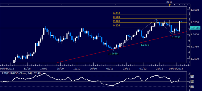 Forex_Analysis_EURUSD_Long_Entry_Setup_Sought_body_Picture_1.png, Forex Analysis: EURUSD Long Entry Setup Sought