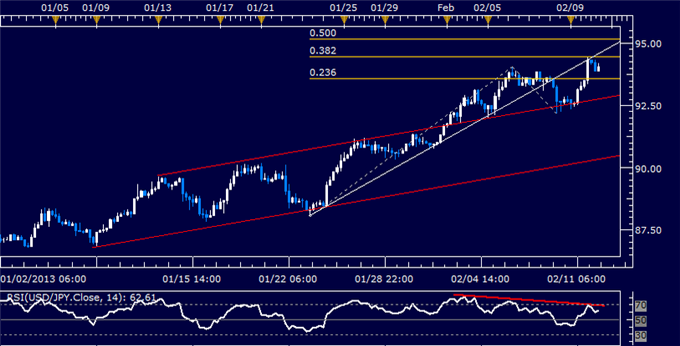 Forex_USDJPY_Technical_Analysis_02.13.2013_body_Picture_5.png, USD/JPY Technical Analysis 02.12.2013