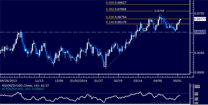 dailyclassics_nzd-usd_body_Picture_9.png, Forex: NZD/USD Technical Analysis – Support Now Below 0.82