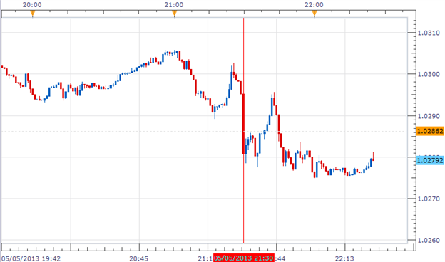 Aussie_Declined_on_Disapointing_Retail_Sales_Reports_Ahead_of_Rate_Decision_body_Picture_1.png, Aussie Declines on Disappointing Retail Sales Report A...
