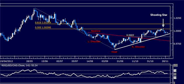 Forex_Analysis_USDCAD_Classic_Technical_Report_11.22.2012_body_Picture_1.png, Forex Analysis: USD/CAD Classic Technical Report 11.22.2012