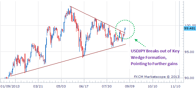 forex_sentiment_warns_of_USDJPY_break_higher_body_Picture_5.png, The USDJPY Breakout is the Real Deal, but What's the Major Risk?