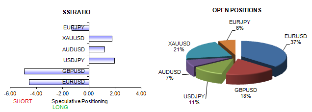 Euro and British Pound Attractive Buys versus USD, Yen, Gold, Aussie