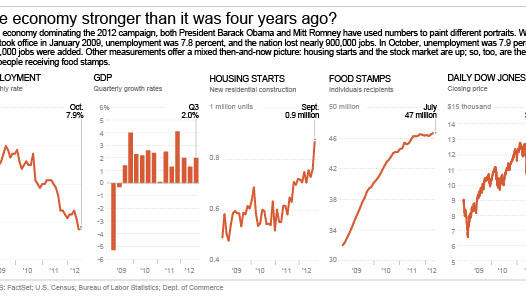 Chart shows GDP, unemployment rate, housing starts and other economic indicators since