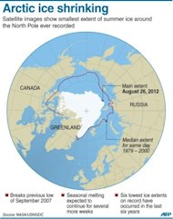 Graphic showing the summer Arctic ice extent, smallest on record since the start of satellite monitoring, with weeks to go for seasonal melting to continue, according to data from the US National Snow and Ice Data Center and NASA