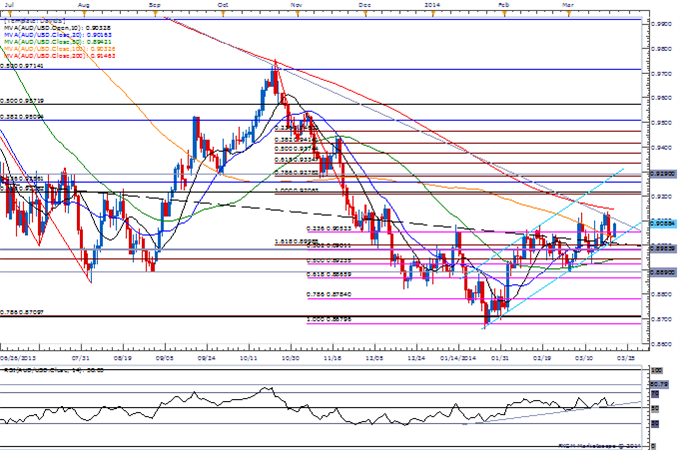 Forex-AUDUSD-Gains-Limited-by-2013-Trendline-200-Day-SMA--Top-in-Place_body_Picture_1.png, AUDUSD Gains Limited by 2013 Trendline, 200-Day SMA- Top in...