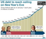 "Chart showing US gross federal debt as of January 1 each year since 2000. President Barack Obama said he was ""modestly optimistic"" a last-minute deal was possible with Republicans to avert a ""fiscal cliff"" crisis that could spark a recession and rock global markets."