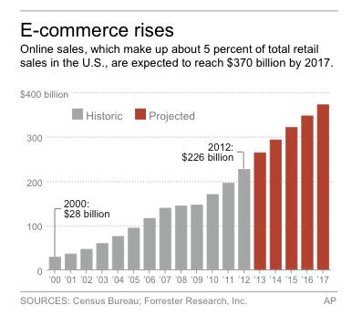 Graphic shows U.S. online sales