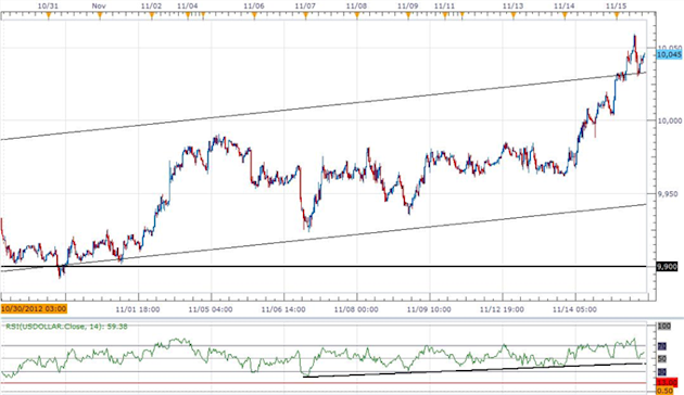 Forex_USD_Index_Breakout_Eyes_10100-_Further_AUD_Weakness_Ahead_body_ScreenShot050.png, Forex: USD Index Breakout Eyes 10,100- Further AUD Weakness Ah...