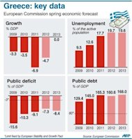 Growth, public deficit and debt, and unemployment forecasts for Greece. As it struggles to form a cabinet, Greece faces mounting threats of a loan freeze should it falter on promised structural reforms