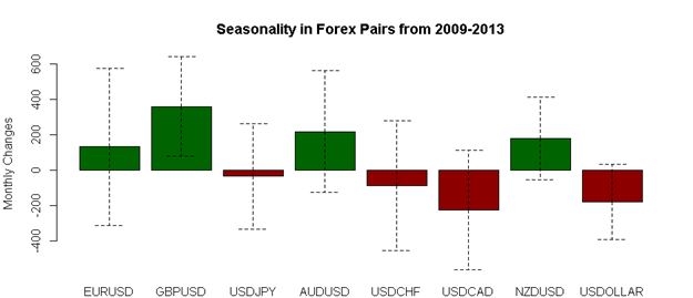 April-Forex-Seasonality-Favors-US-Dollar-Weakness-Against-Whom_body_Picture_1.png, April Forex Seasonality Favors US Dollar Weakness - Against Whom?