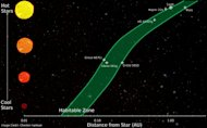 The graphic shows habitable zone distances around various types of stars, according to an updated habitable zone definition. Some of the known extrasolar planets that are considered to be in the habitable zone of their stars are also shown. On