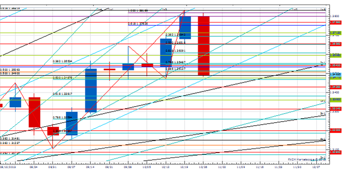 WPT_NOV1_body_Picture_3.png, Weekly Price & Time: Euro Fails at Key Resistance - Now What?