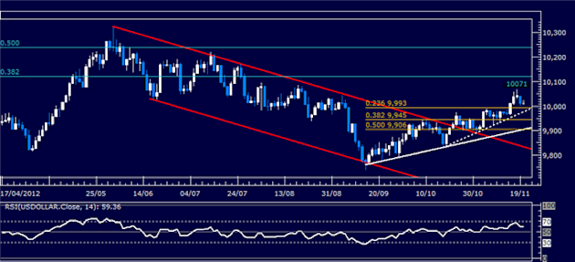 Forex_Analysis_Dollar_Pulls_Back_from_3-Month_High_on_SP_500_Bounce_body_Picture_4.png, Forex Analysis: Dollar Pulls Back from 3-Month High on S&P 500 Bounce