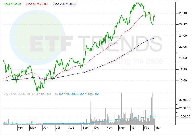 china-housing-etf