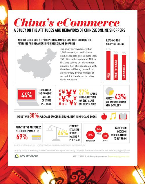 China's Online Shopping Trends