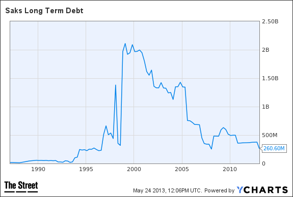 SKS Long Term Debt Chart
