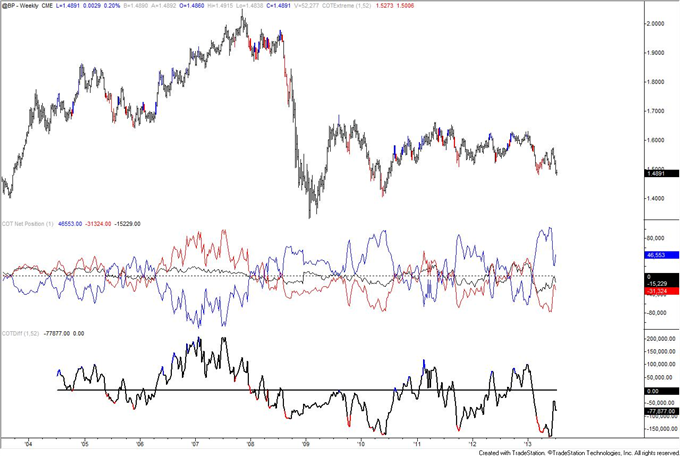 Autralian_Dollar_Positioning_Reaches_Another_Record_body_GBP.png, Autralian Dollar COT Positioning Reaches Another Record