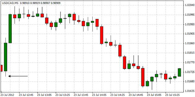 USDCAD_Trading_Canadas_Retail_Sales_Report_body_ScreenShot106.png, USDCAD: Trading Canada's Retail Sales Report