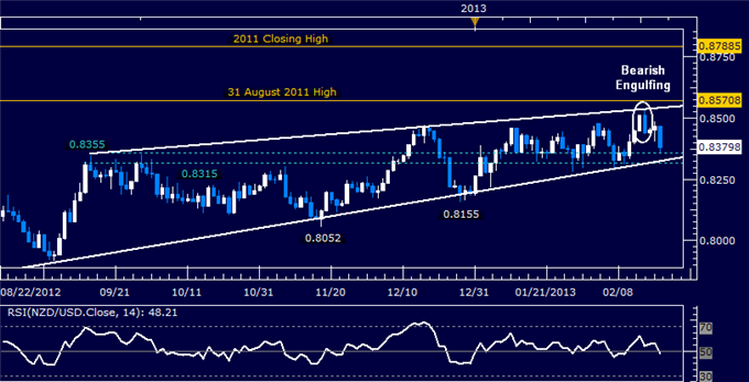 Forex_NZDUSD_Technical_Analysis_02.20.2013_body_Picture_5.png, NZD/USD Technical Analysis 02.20.2013