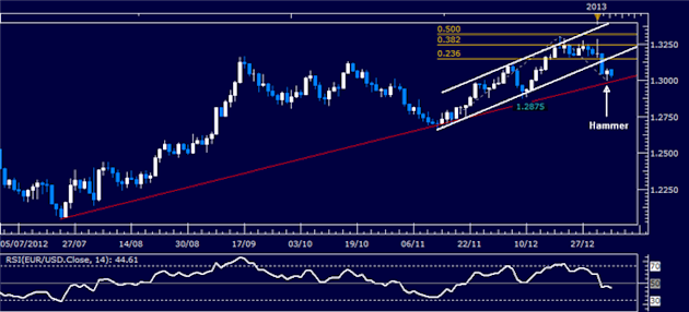 Forex_Analysis_EURUSD_Classic_Technical_Report_01.07.2013_body_Picture_1.png, Forex Analysis: EUR/USD Classic Technical Report 01.07.2013