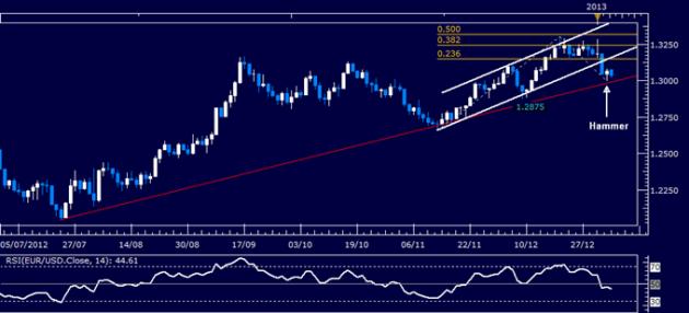 Forex_Analysis_EURUSD_Classic_Technical_Report_01.07.2013_body_Picture_1.png, Forex Analysis: EUR/USD Classic Technical Report 01.07.2013