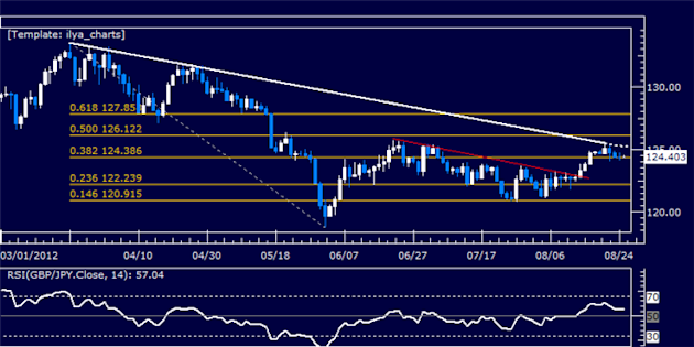 GBPJPY_Classic_Technical_Report_08.27.2012_body_Picture_5.png, GBPJPY Classic Technical Report 08.27.2012