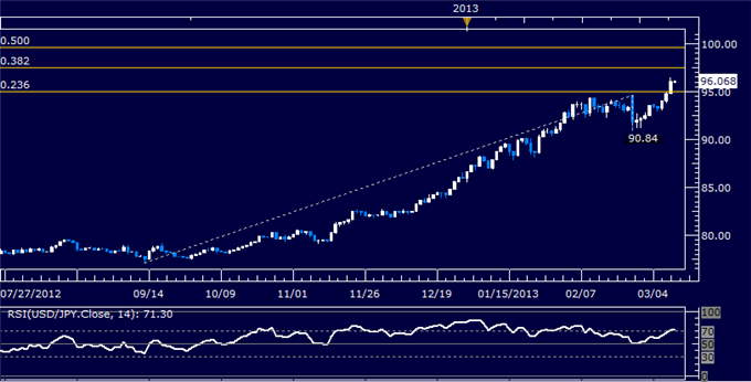 Forex_USDJPY_Technical_Analysis_03.11.2013_body_Picture_5.png, USD/JPY Technical Analysis 03.11.2013
