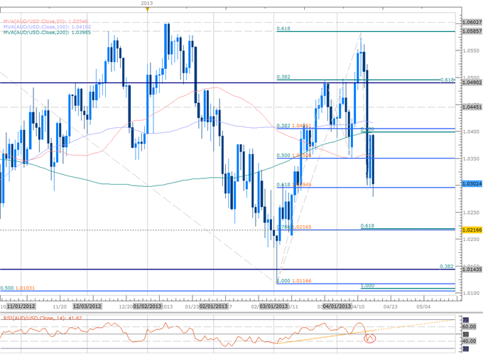Forex_Scalping_AUD_Range-_Close_Below_10295_Fib_Support_Favors_Shorts_body_Picture_2.png, Scalping AUD Range- Close Below 10295 Fib Support Favors Sho...