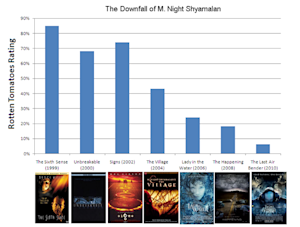 Charting M. Night Shyamalan's Downfall