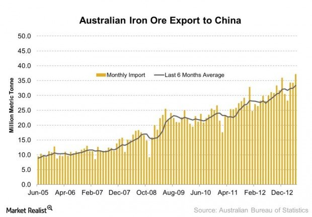Australian Iron Ore Export to China 2013-07-25