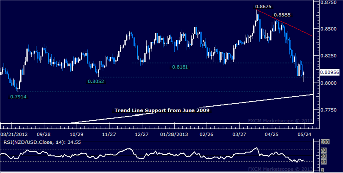 Forex_NZDUSD_Technical_Analysis_05.23.2013_body_Picture_5.png, NZD/USD Technical Analysis 05.23.2013