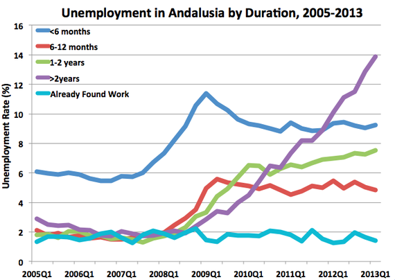 AndalusiaUnemployment2.png
