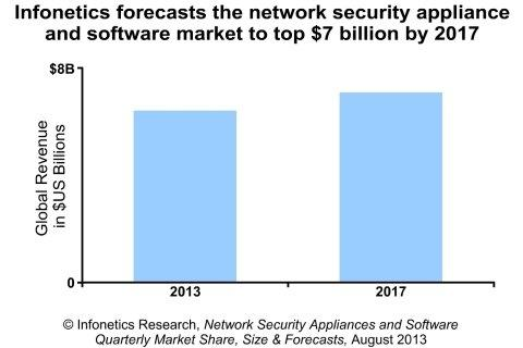 Standalone Security Markets Stalling as Integrated Security Markets Grow, Reports Infonetics