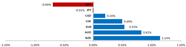 Currency_Markets_Look_to_China_CPI_Euro_Crisis_for_Direction_Cues_body_Picture_5.png, Currency Markets Look to China CPI, Euro Crisis for Direction Cues