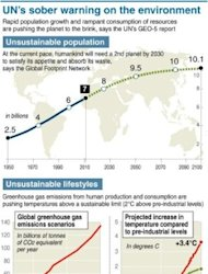 Charts showing unsustainable population and consumption trends
