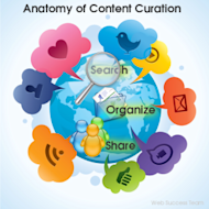 10 Reasons Why Content Curation Matters For Your Business image contentcuration2