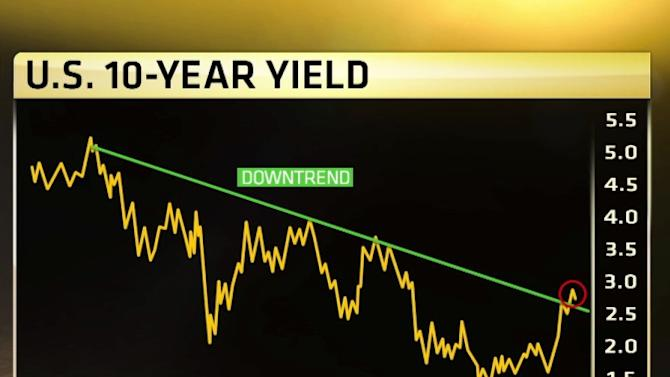 This could be bonds' secret buy sign