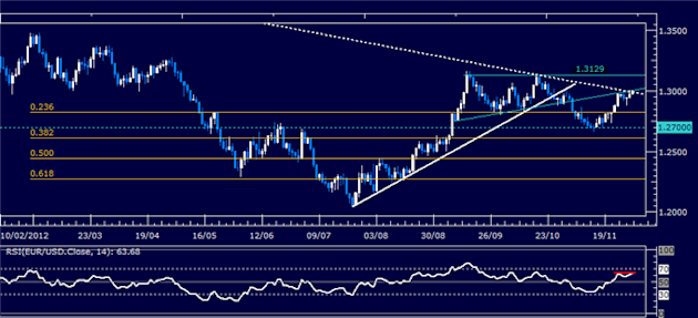 Forex_Analysis_EURUSD_Classic_Technical_Report_11.30.2012_body_Picture_1.png, Forex Analysis: EUR/USD Classic Technical Report 11.30.2012
