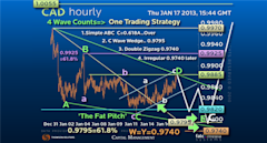 Guest_Commentary_How_to_Hit_a_USDCAD_Home_Run_off_Warren_Buffett..._body_Picture_1.png, Guest Commentary: How to Hit a USD/CAD Home Run off Warren Buf...