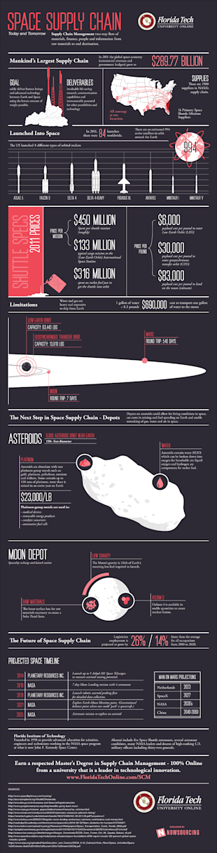 Mankinds Largest Supply Chain [Infographic] image supplying deep space scm infographic