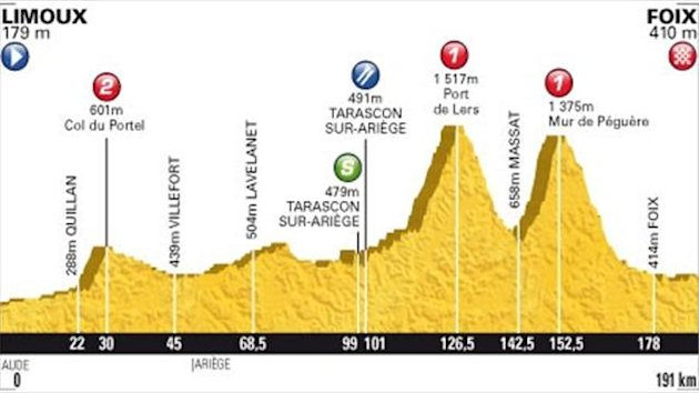 2012 Tour de France Profil Etape 14