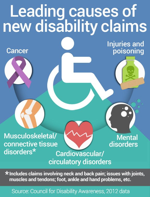 Leading causes of new disability claims | Knee icon: copyright tulpahn/Shutterstock.com, Head with circles icon: copyright frikota/Shutterstock.com, B...