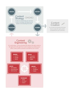 Is Your Content Plan Equipped for Content Engineering? image content planning content engineering Nikon Figure1