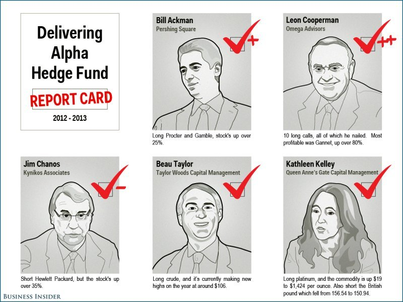 Hedge Fund Report Card