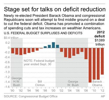Graphic shows the federal budget deficit