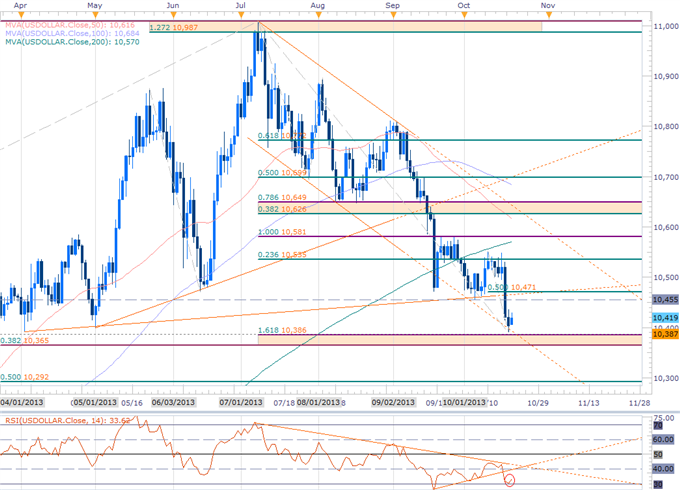 Forex_USD_at_Support_Ahead_of_NFPs-_GBP_AUD_Gold_Scalp_Biases_in_Focus_body_USDOLLAR_NFP.png, USD at Support Ahead of NFPs- GBP, AUD & Gold Scalp Bias...