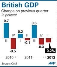 Graphic showing quarterly change in British GDP since Q3 2010. Britain was back in recession after its economy shrank in the first quarter while Prime Minister David Cameron said the country was being buffetted by the European downturn