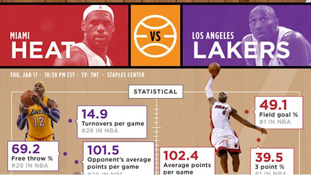 NBA Heat Lakers preview infographic January 16, 2013